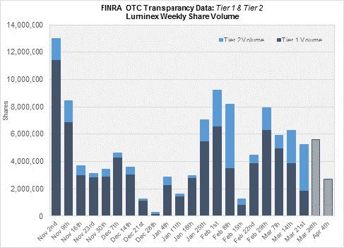 Source: FINRA.org